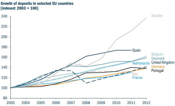 Growth-of-Deposits-in-selected-EU-countries-7859