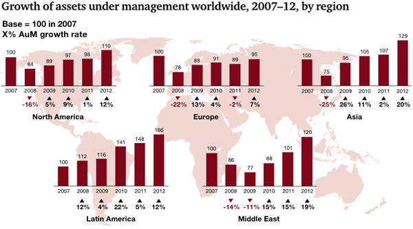 Growth of assets under management worldwide