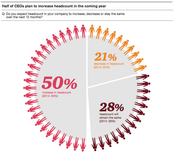 Half of CEOs plan to increase headcount in coming year