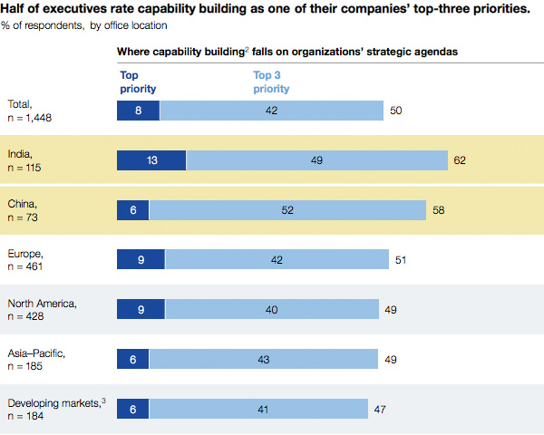 Half of executives rate capability building as one of their comanies top three priorities