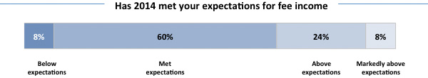 Expectations for fee income