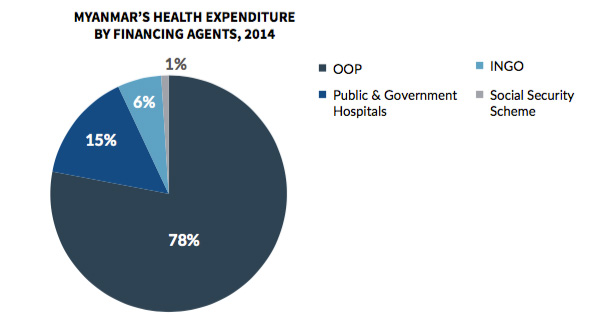 Healthcare expenditure by financing agent