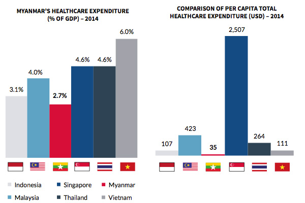 Healthcare expenditure comparison