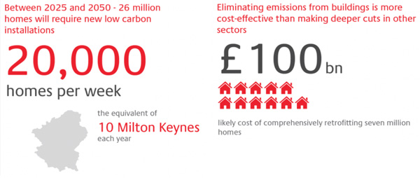 Homes require new low carbon installations