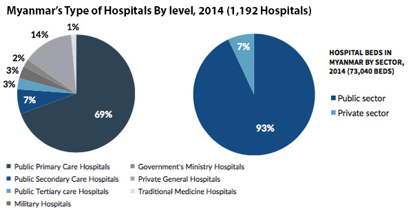 Hospital types and beds