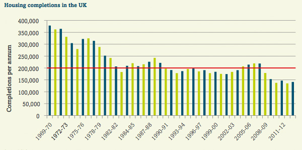 Housing completions in the UK