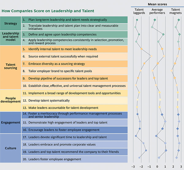 How Companies Score on Leadership and Talent