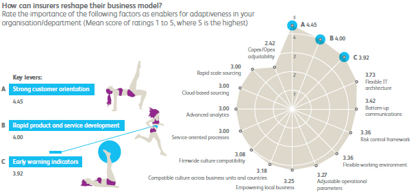 How can insurers reshape their business model?