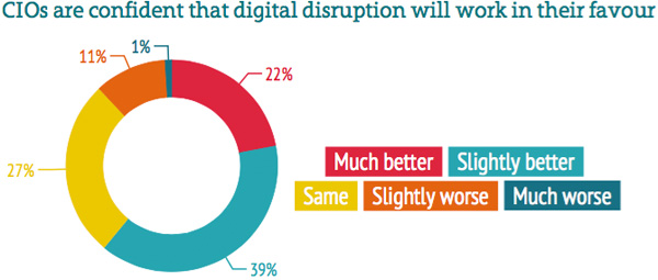 How companies will handle the disruption