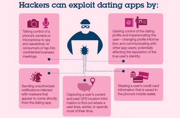 How hackers can exploit dating apps