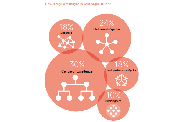 How is digital managed