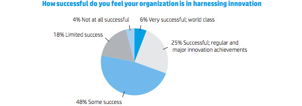 How successful do you feel your organization is in harnessing innovation