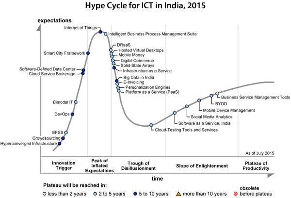 Hype Cycle for ICT in India 2015