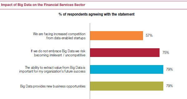 Impact of Big Data on Financial Services sector
