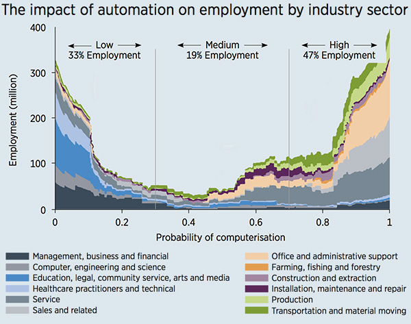 Impact of automation on employment by industry