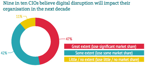Impact of digital disruption
