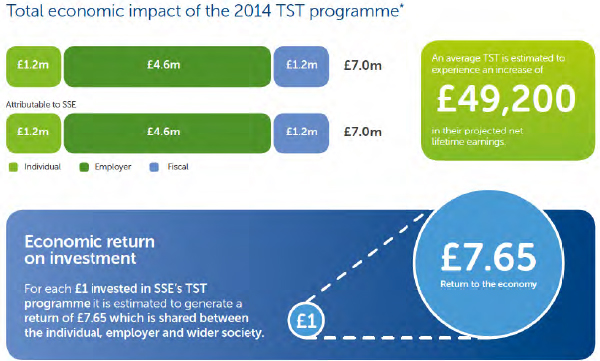 Impact of the 2014 TST programme