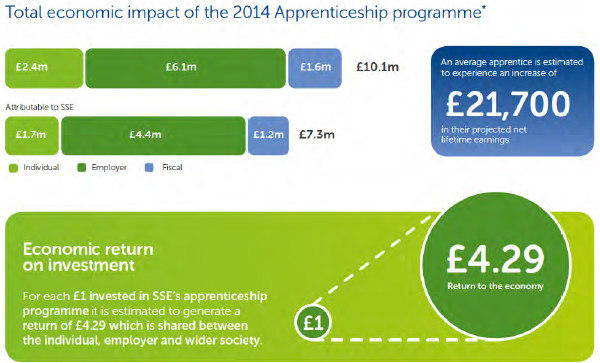 Impact of the 2014 apprenticeship
