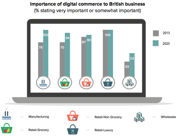 Importance of digital commerce to British business