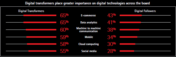 Importance of digital technologies