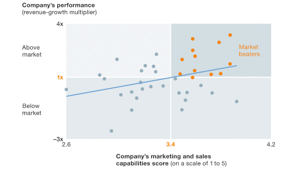 Improved marketing &sales capacities beat market growth