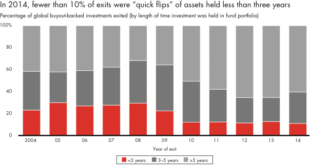 In 2014 - fewer than 10% of exits were quick flips of assets held less than three years