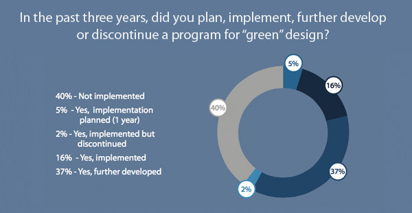 In the past three years, did you plan, implement, further develop or discontinue a program for green design