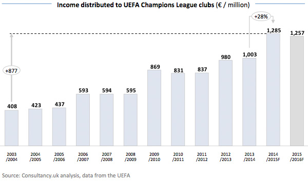 Income distributed to UEFA Champions League clubs