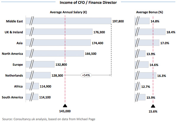 Income of CFO / Finance Director
