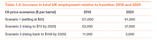 Increase UK employment: 2016 and 2020