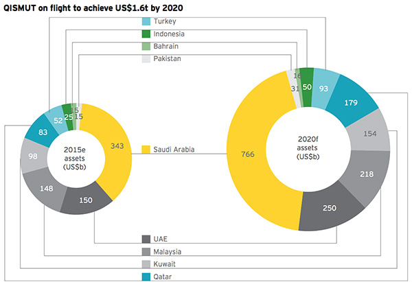 Increase of participant banking assets by 2020