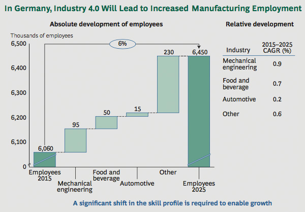 Increased manufacturing employment