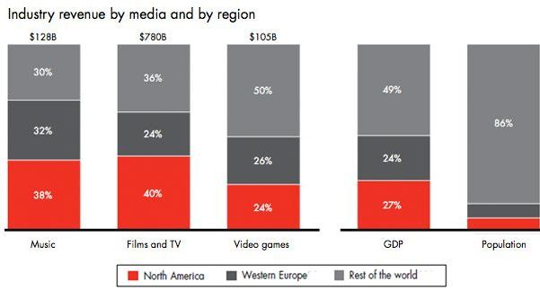 Industry revenue by media and region