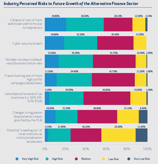 Industry Perceived Risks to Future Growth of the Alternative Finance Sector