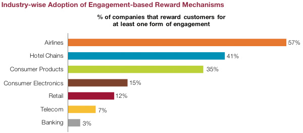 Industry wise Adoption of Engagement bases Reward Mechanisms