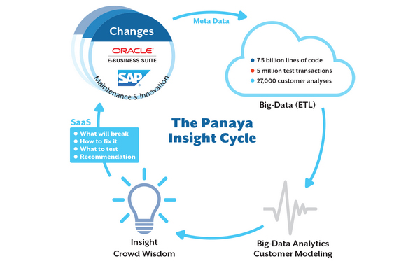 Infosys acquires cloud services provider Panaya