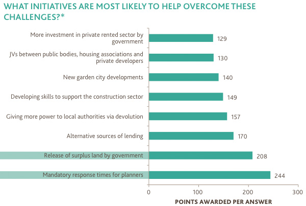Initiatives most likely to overcome challenges