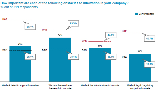 Innovation faces hurdles