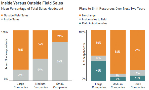 Inside vs. outside field sales