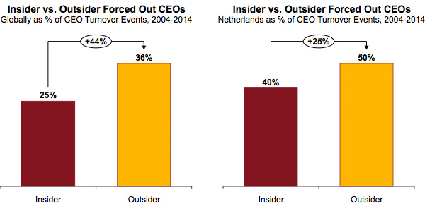 Insider vs Outsider Forced Out CEOs