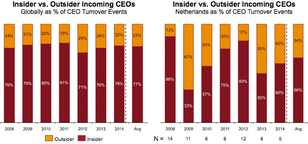 Insider vs. Outsider Incoming CEOs