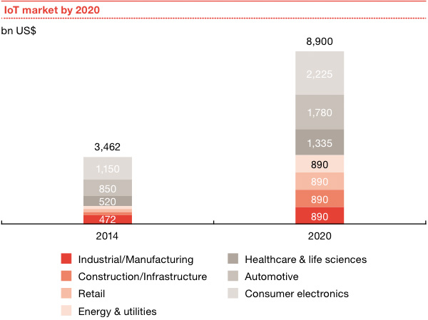 IoT market by 2020