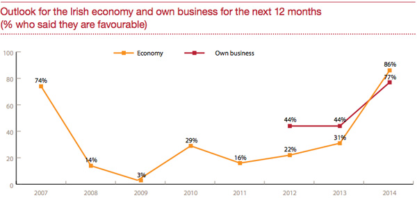 Irish Economy Outlook
