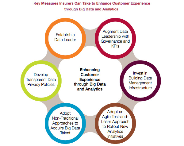 Key Measures to take to improve customer experience