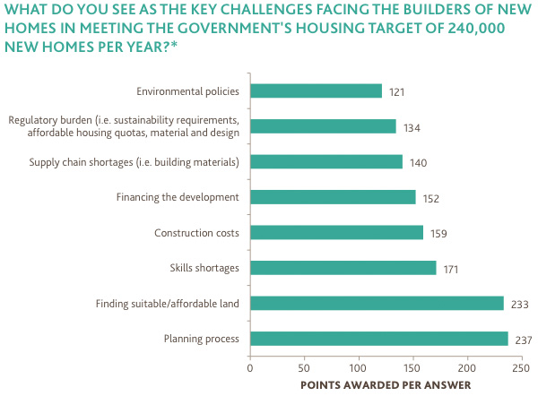 Key challenges facing builders