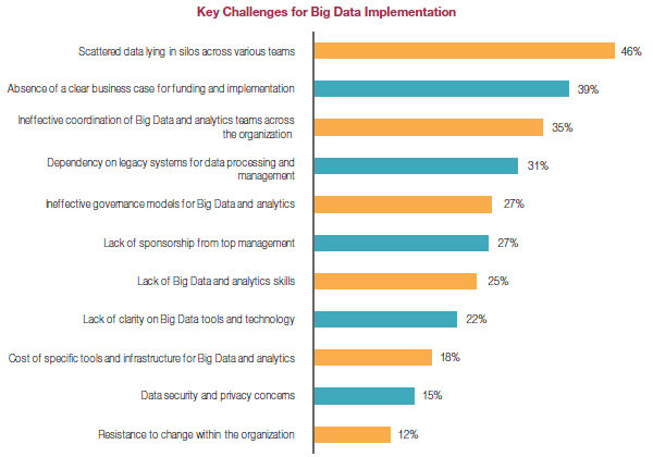 big data challenges Big data presents big challenges the influx of data will flood your storage capacity the data processing tools you need will be new and scary and there's the.