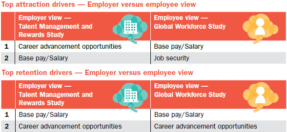 Key drivers as seen by employers and employees