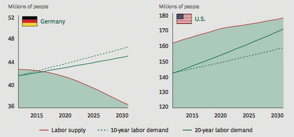 Labor Supply Versus Demand - Germany vs US