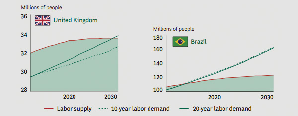 Labor Supply Versus Demand - UK vs Brazil