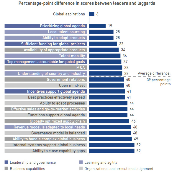 Leaders vs. laggards